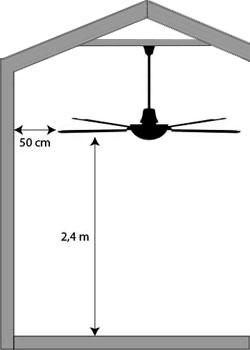 distancia ventilador techo abuhardillado