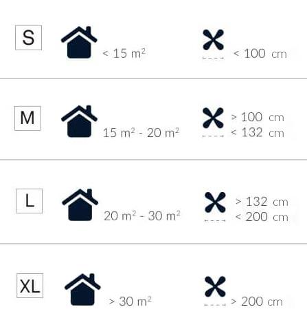 longitud del ventilador segun los metros de la habitacion